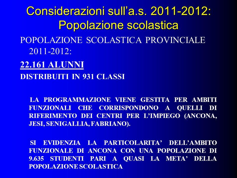 Considerazioni sulla.s. 2011-2012: Popolazione scolastica POPOLAZIONE SCOLASTICA PROVINCIALE 2011-2012: 22.161 ALUNNI DISTRIBUITI IN 931 CLASSI LA PRO