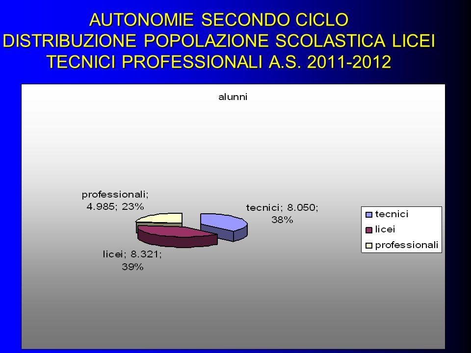 AUTONOMIE SECONDO CICLO DISTRIBUZIONE POPOLAZIONE SCOLASTICA LICEI TECNICI PROFESSIONALI A.S. 2011-2012