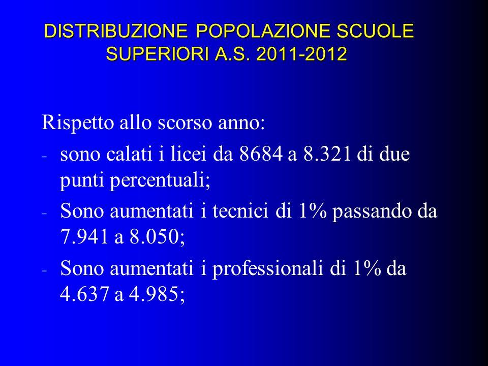 DISTRIBUZIONE POPOLAZIONE SCUOLE SUPERIORI A.S. 2011-2012 DISTRIBUZIONE POPOLAZIONE SCUOLE SUPERIORI A.S. 2011-2012 Rispetto allo scorso anno: - sono
