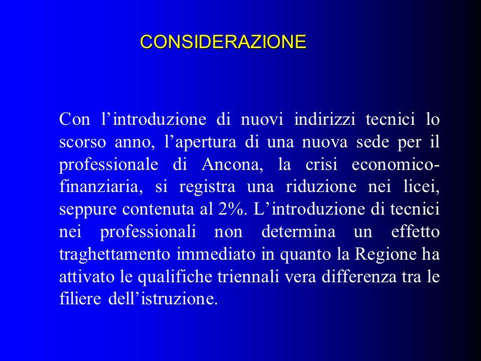 CONSIDERAZIONE Con lintroduzione di nuovi indirizzi tecnici lo scorso anno, lapertura di una nuova sede per il professionale di Ancona, la crisi econo