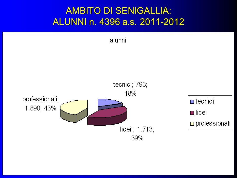 AMBITO DI SENIGALLIA: ALUNNI n. 4396 a.s. 2011-2012