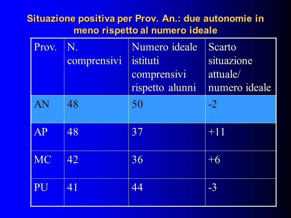 Situazione positiva per Prov. An.: due autonomie in meno rispetto al numero ideale Prov.N. comprensivi Numero ideale istituti comprensivi rispetto alu