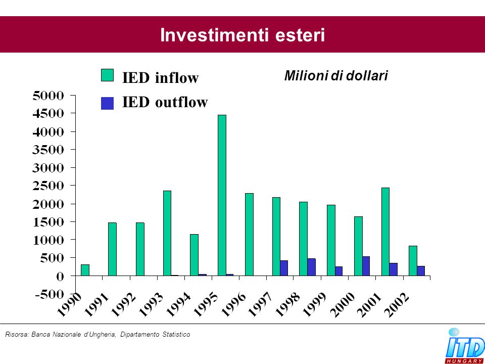 Investimenti esteri Risorsa: Banca Nazionale dUngheria, Dipartamento Statistico Milioni di dollari IED inflow IED outflow