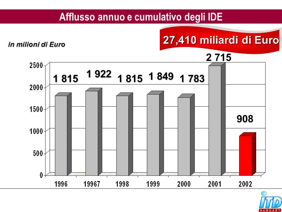 1 815 1 922 1 815 1 849 27,410 miliardi di Euro 27,410 miliardi di Euro in milioni di Euro 1 783 2 715 Afflusso annuo e cumulativo degli IDE 908