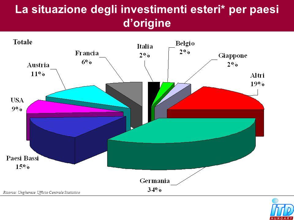 La situazione degli investimenti esteri* per paesi dorigine Totale Risorsa: Ungherese Ufficio Centrale Statistico