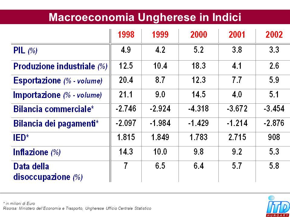 Risorsa: OECD, Eastern Europe Consensus Forecasts * Miliardi di USD ** previsioni per 2008 Macroeconomia Ungherese in Indici (previsioni)20032004PIL2,83,1 Produzione industriale 4,55,9 Prezzi di consumo 4,75,5 Bilancio del commercio estero* -3,7-3,7 Bilancio dei pagamenti* -4,4-4,3 Dati di disoccupazione 6,46,1**