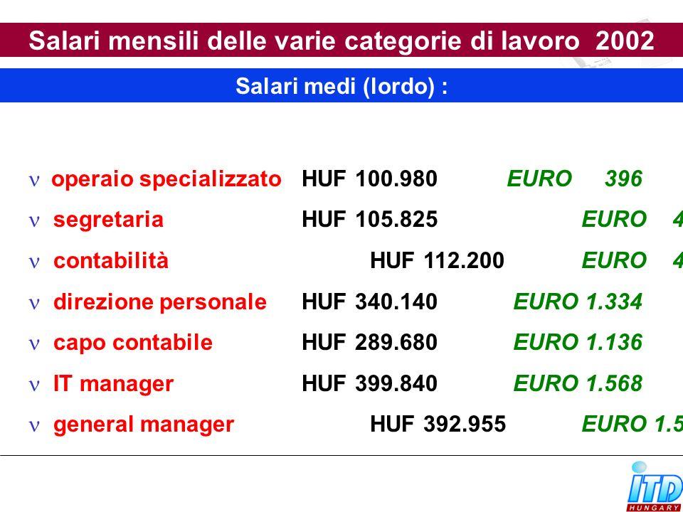 Stipendio medio lordo mensile In 2003 1 Euro = 255,27 HUF HUF 113 734 (Euro 445,5) Contributo sanitario Fondo pensione Assicurazione sanitaria Fondo di disoccupazione Contributo di formazione Salari mensili medi – industria Costo totale : HUF 155 285 (EUR 608.2)