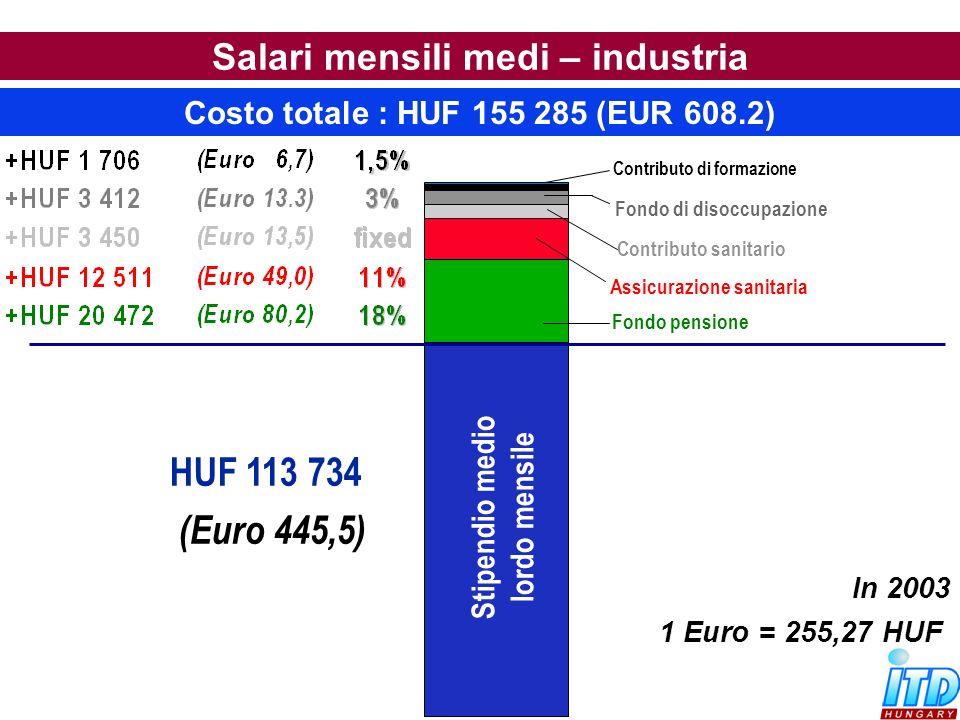 Stipendio medio lordo mensile In 2003 1 Euro = 255,27 HUF HUF 113 734 (Euro 445,5) Contributo sanitario Fondo pensione Assicurazione sanitaria Fondo d