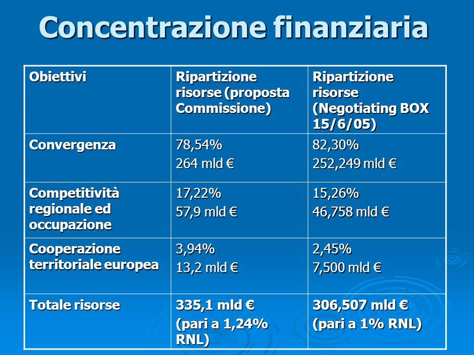 Concentrazione finanziaria Obiettivi Ripartizione risorse (proposta Commissione) Ripartizione risorse (Negotiating BOX 15/6/05) Convergenza78,54% 264