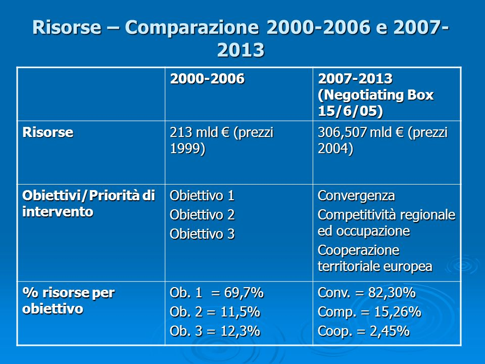 Risorse – Comparazione 2000-2006 e 2007- 2013 2000-2006 2007-2013 (Negotiating Box 15/6/05) Risorse 213 mld (prezzi 1999) 306,507 mld (prezzi 2004) Ob