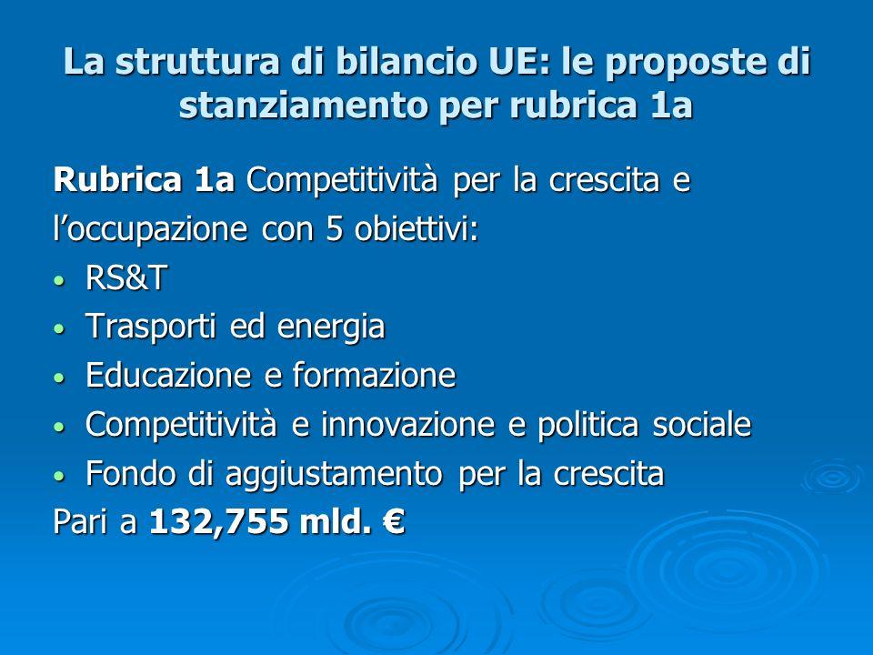 La struttura di bilancio UE: le proposte di stanziamento per rubrica 1a Rubrica 1a Competitività per la crescita e loccupazione con 5 obiettivi: RS&T