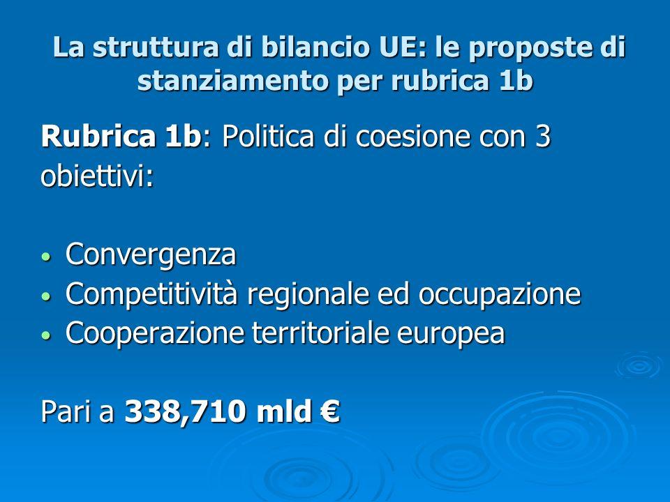La struttura di bilancio UE: le proposte di stanziamento per rubrica 2 Rubrica 2: Conservazione e gestione delle risorse naturali con i seguenti obiettivi: Aiuti diretti Aiuti diretti Sviluppo rurale Sviluppo rurale Pesca Pesca Ambiente Ambiente Pari a 404,655 mld.