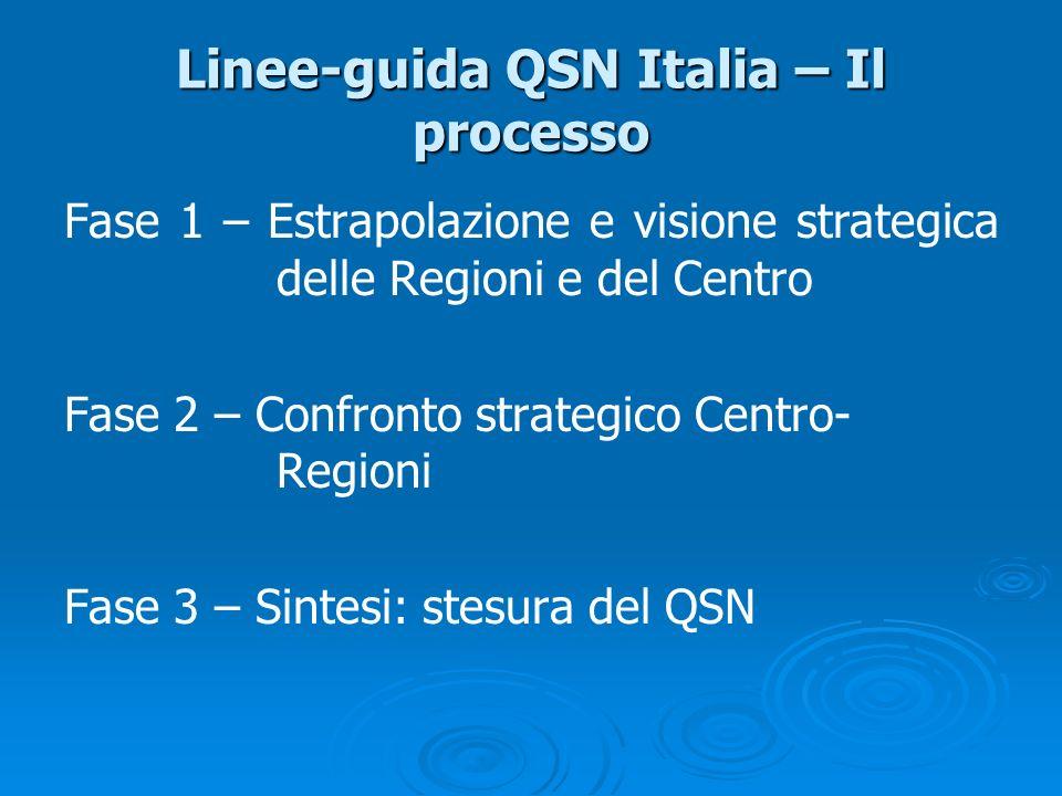 Linee-guida QSN Italia – Il processo Fase 1 – Estrapolazione e visione strategica delle Regioni e del Centro Fase 2 – Confronto strategico Centro- Reg