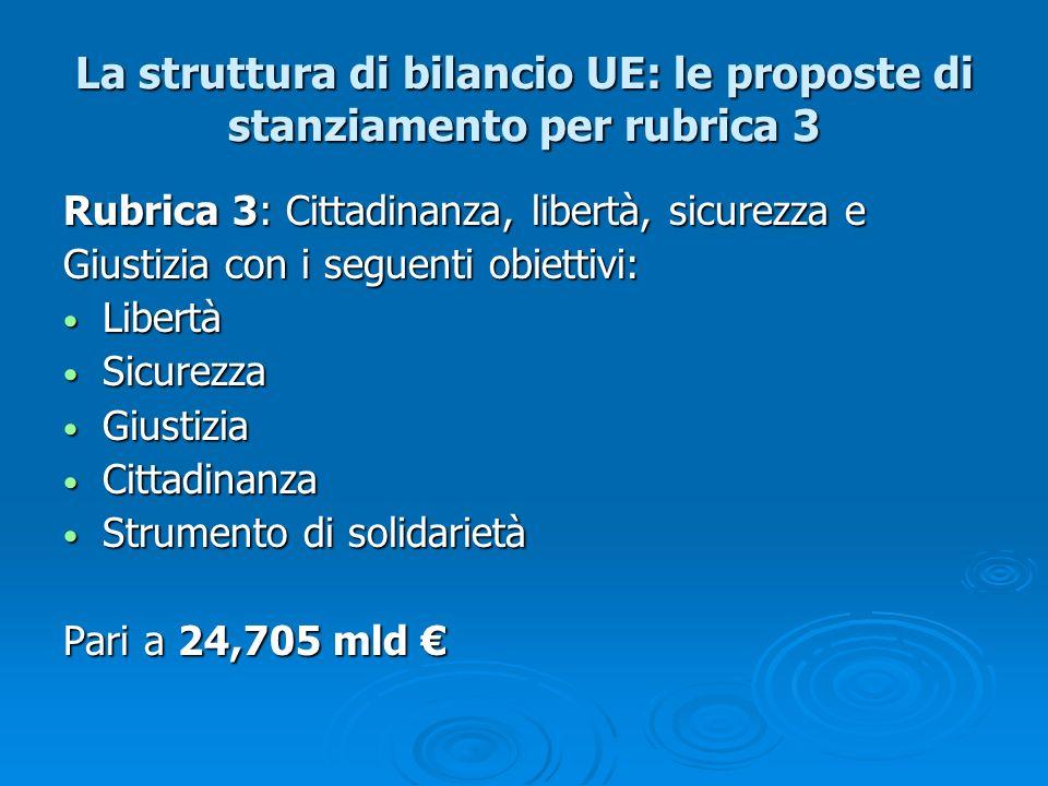 La struttura di bilancio UE: le proposte di stanziamento per rubrica 4 La struttura di bilancio UE: le proposte di stanziamento per rubrica 4 Rubrica 4: LEuropa come partner globale che include: Sviluppo sostenibile Sviluppo sostenibile Strumento di pre-adesione Strumento di pre-adesione Strumento di partenariato e vicinato Strumento di partenariato e vicinato Aiuti di emergenza Aiuti di emergenza Pari a 95,350 mld Pari a 95,350 mld