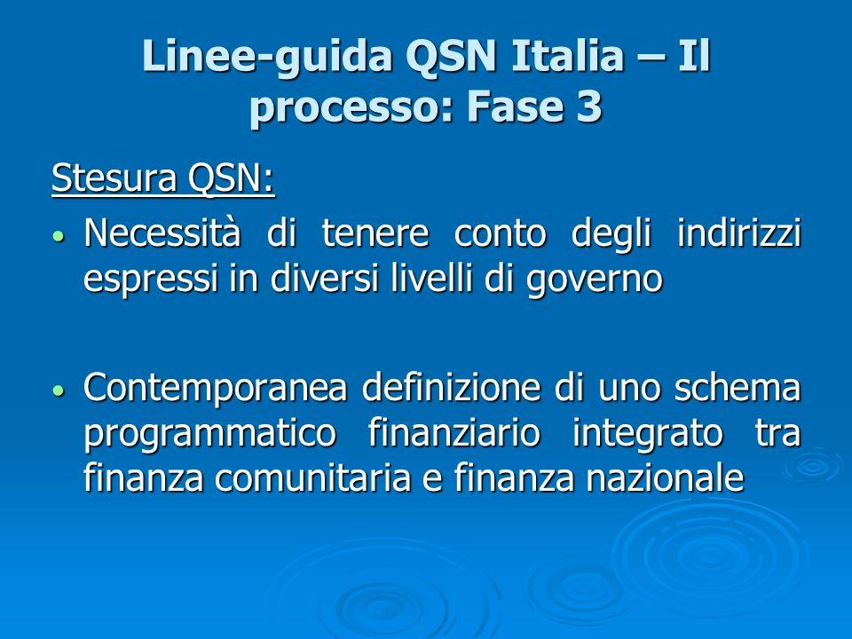 Linee-guida QSN Italia – Il processo: Fase 3 Stesura QSN: Necessità di tenere conto degli indirizzi espressi in diversi livelli di governo Necessità d