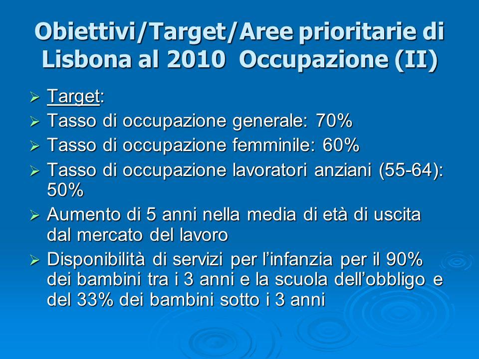 Obiettivi/Target/Aree prioritarie di Lisbona al 2010 Occupazione (II) Target: Target: Tasso di occupazione generale: 70% Tasso di occupazione generale