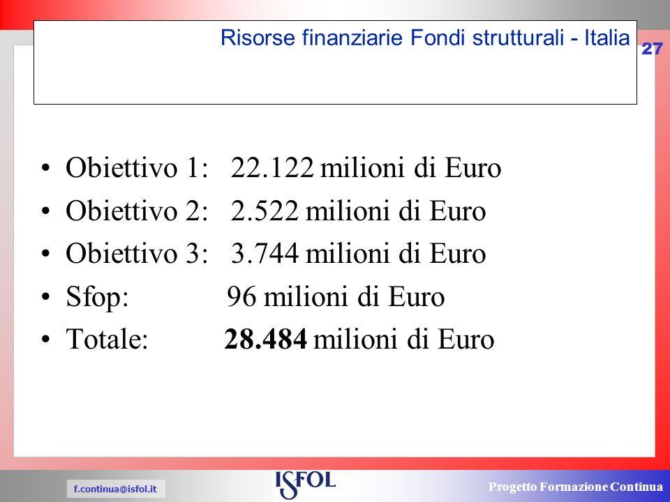 Progetto Formazione Continua f.continua@isfol.it 27 Risorse finanziarie Fondi strutturali - Italia Obiettivo 1: 22.122 milioni di Euro Obiettivo 2: 2.522 milioni di Euro Obiettivo 3: 3.744 milioni di Euro Sfop: 96 milioni di Euro Totale: 28.484 milioni di Euro