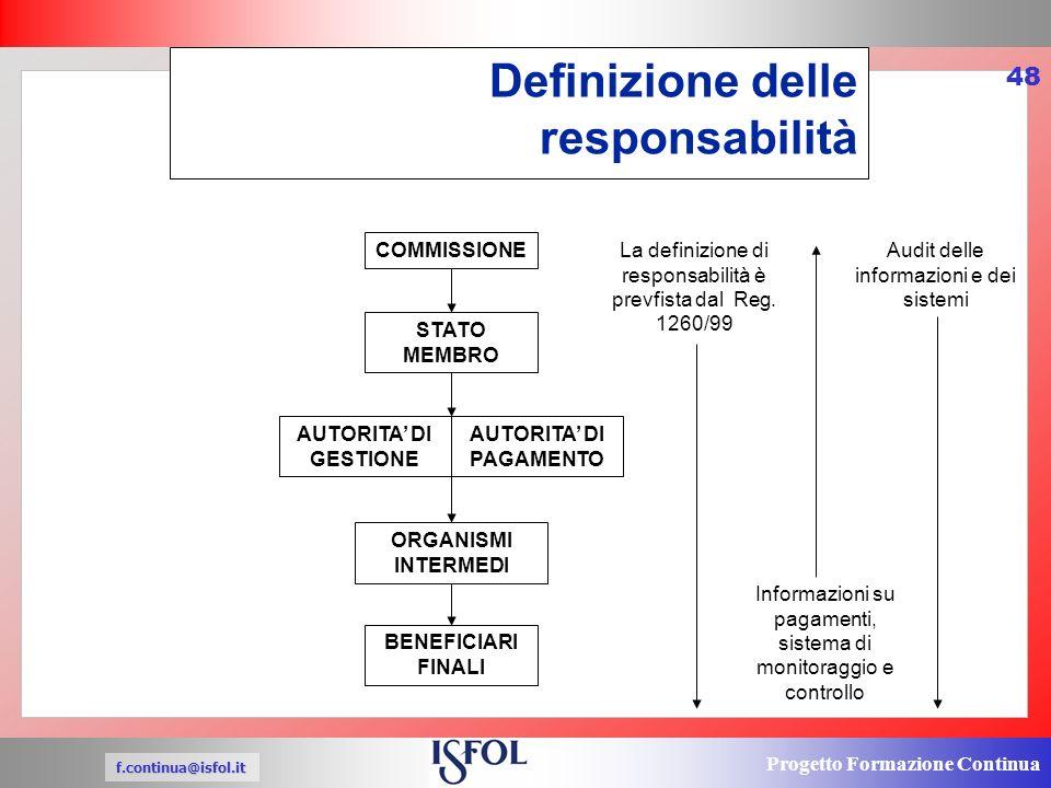 Progetto Formazione Continua f.continua@isfol.it 48 Definizione delle responsabilità COMMISSIONE STATO MEMBRO AUTORITA DI GESTIONE AUTORITA DI PAGAMENTO ORGANISMI INTERMEDI BENEFICIARI FINALI La definizione di responsabilità è prevfista dal Reg.