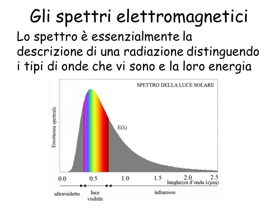 Gli spettri elettromagnetici Lo spettro è essenzialmente la descrizione di una radiazione distinguendo i tipi di onde che vi sono e la loro energia