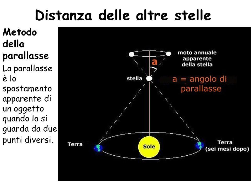 Metodo della parallasse La parallasse è lo spostamento apparente di un oggetto quando lo si guarda da due punti diversi. Distanza delle altre stelle