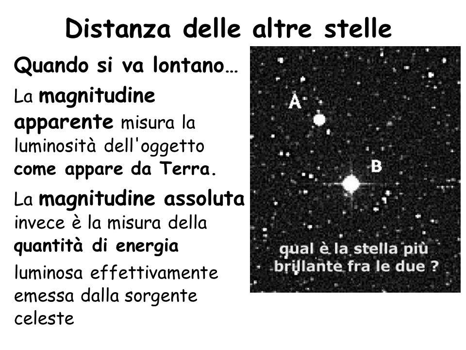 Sole visto dalla Terra e da Marte La luminosità (magnitudine) apparente di una stella dipende sia dalla sua vera magnitudine, sia dalla distanza a cui si trova.