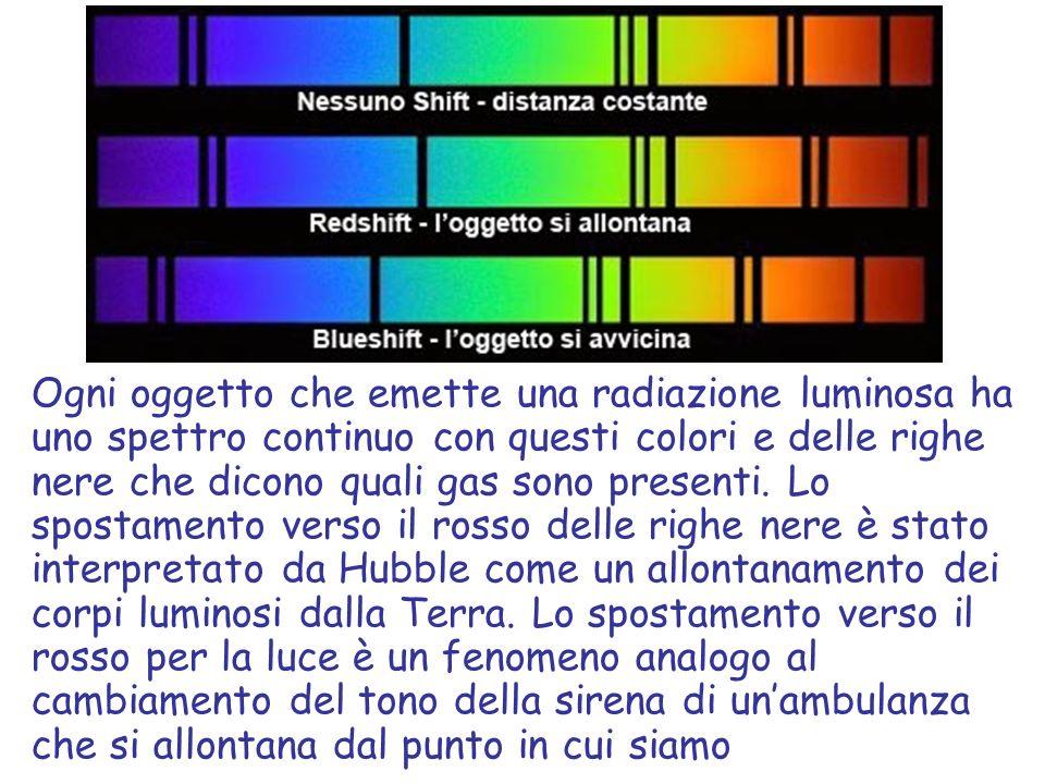 Ogni oggetto che emette una radiazione luminosa ha uno spettro continuo con questi colori e delle righe nere che dicono quali gas sono presenti. Lo sp