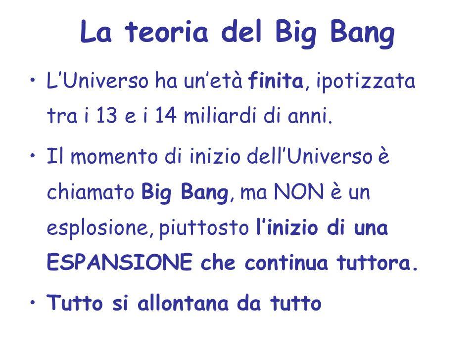 La teoria del Big Bang LUniverso ha unetà finita, ipotizzata tra i 13 e i 14 miliardi di anni. Il momento di inizio dellUniverso è chiamato Big Bang,