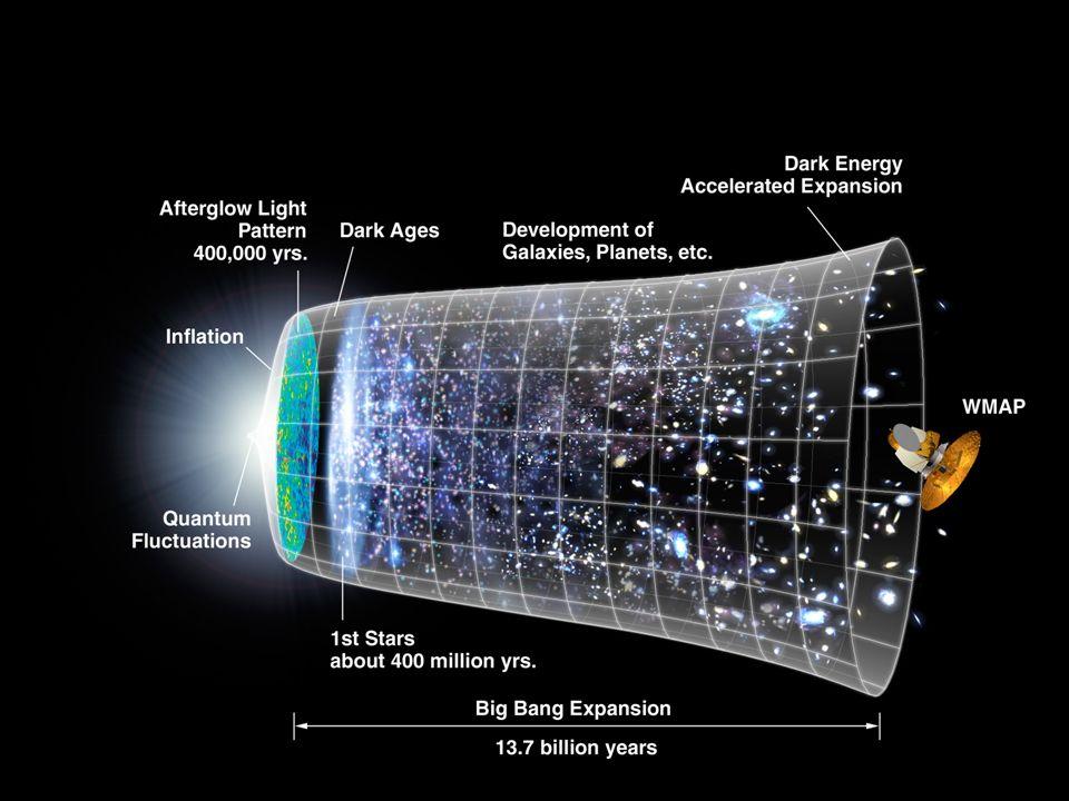 Guardando lontano con i telescopi, si è scoperto che lUniverso diventa sempre più caldo e denso, tanto da impedire alle onde elettromagnetiche di propagarsi nello spazio, è come se fosse OPACO.