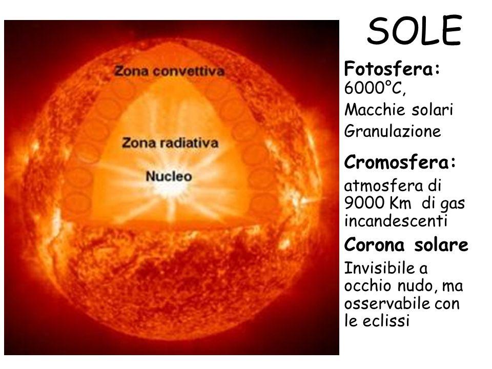 SOLE Fotosfera: 6000°C, Macchie solari Granulazione Cromosfera: atmosfera di 9000 Km di gas incandescenti Corona solare Invisibile a occhio nudo, ma o