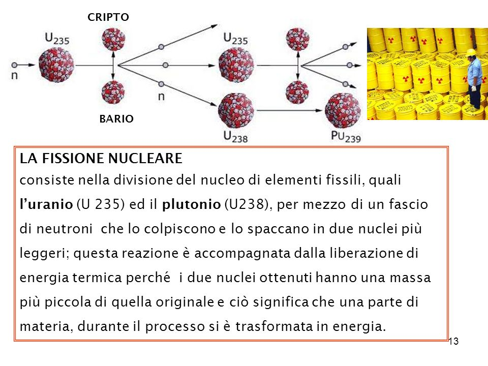 13 CRIPTO BARIO LA FISSIONE NUCLEARE consiste nella divisione del nucleo di elementi fissili, quali luranio (U 235) ed il plutonio (U238), per mezzo di un fascio di neutroni che lo colpiscono e lo spaccano in due nuclei più leggeri; questa reazione è accompagnata dalla liberazione di energia termica perché i due nuclei ottenuti hanno una massa più piccola di quella originale e ciò significa che una parte di materia, durante il processo si è trasformata in energia.