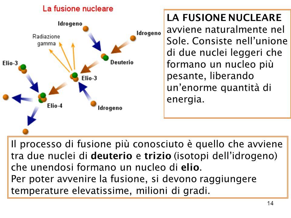 14 LA FUSIONE NUCLEARE avviene naturalmente nel Sole. Consiste nellunione di due nuclei leggeri che formano un nucleo più pesante, liberando unenorme