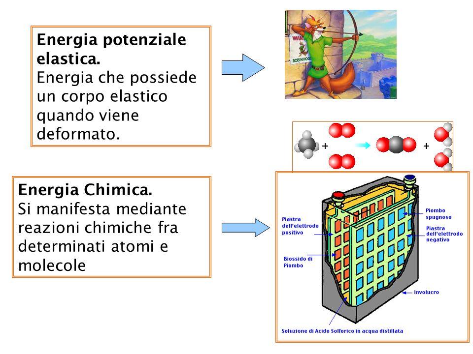 9 Energia Chimica. Si manifesta mediante reazioni chimiche fra determinati atomi e molecole Energia potenziale elastica. Energia che possiede un corpo