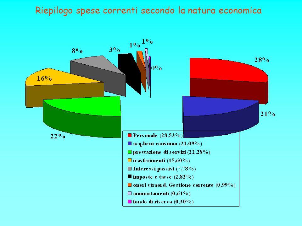 Riepilogo spese correnti secondo la natura economica