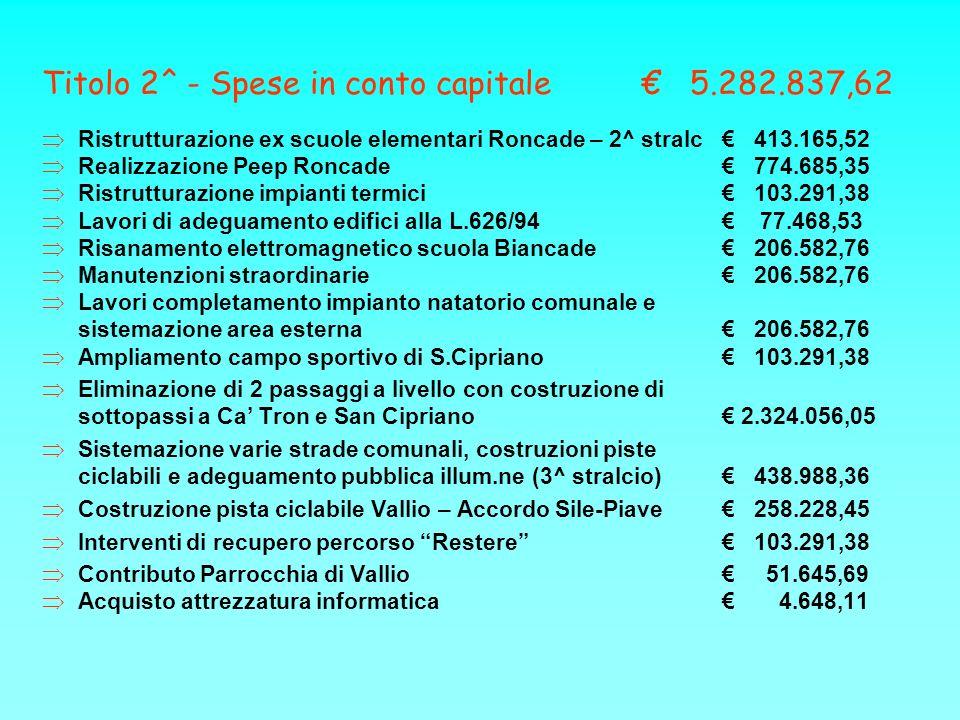 Titolo 2^ - Spese in conto capitale 5.282.837,62 Ristrutturazione ex scuole elementari Roncade – 2^ stralc 413.165,52 Realizzazione Peep Roncade 774.685,35 Ristrutturazione impianti termici 103.291,38 Lavori di adeguamento edifici alla L.626/94 77.468,53 Risanamento elettromagnetico scuola Biancade 206.582,76 Manutenzioni straordinarie 206.582,76 Lavori completamento impianto natatorio comunale e sistemazione area esterna 206.582,76 Ampliamento campo sportivo di S.Cipriano 103.291,38 Eliminazione di 2 passaggi a livello con costruzione di sottopassi a Ca Tron e San Cipriano 2.324.056,05 Sistemazione varie strade comunali, costruzioni piste ciclabili e adeguamento pubblica illum.ne (3^ stralcio) 438.988,36 Costruzione pista ciclabile Vallio – Accordo Sile-Piave 258.228,45 Interventi di recupero percorso Restere 103.291,38 Contributo Parrocchia di Vallio 51.645,69 Acquisto attrezzatura informatica 4.648,11