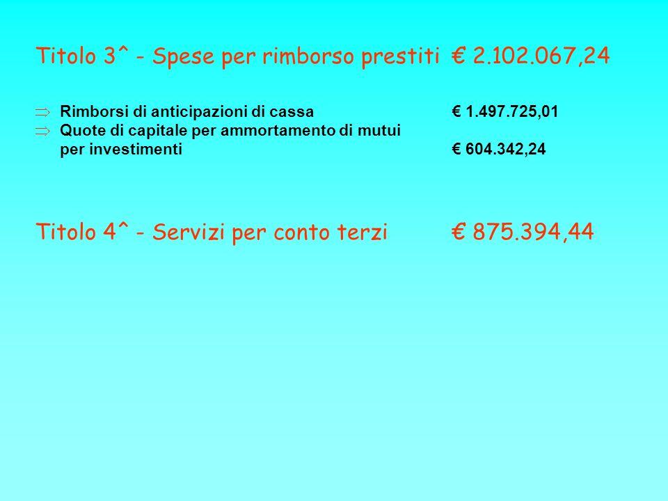 Titolo 3^ - Spese per rimborso prestiti 2.102.067,24 Rimborsi di anticipazioni di cassa 1.497.725,01 Quote di capitale per ammortamento di mutui per investimenti 604.342,24 Titolo 4^ - Servizi per conto terzi 875.394,44