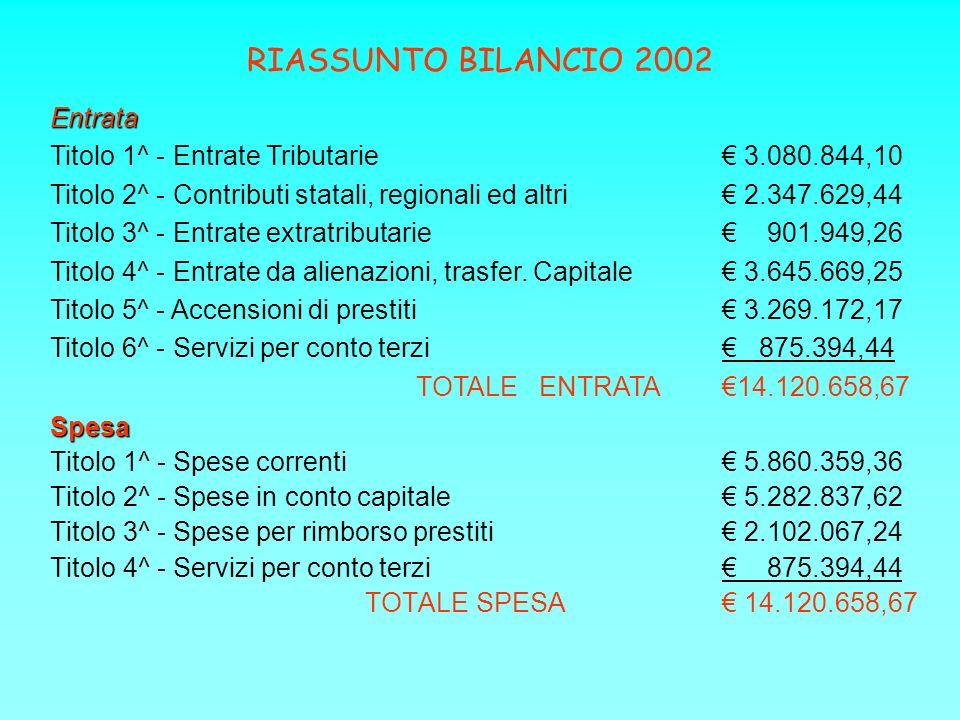 RIASSUNTO BILANCIO 2002 Spesa Titolo 1^ - Spese correnti 5.860.359,36 Titolo 2^ - Spese in conto capitale 5.282.837,62 Titolo 3^ - Spese per rimborso