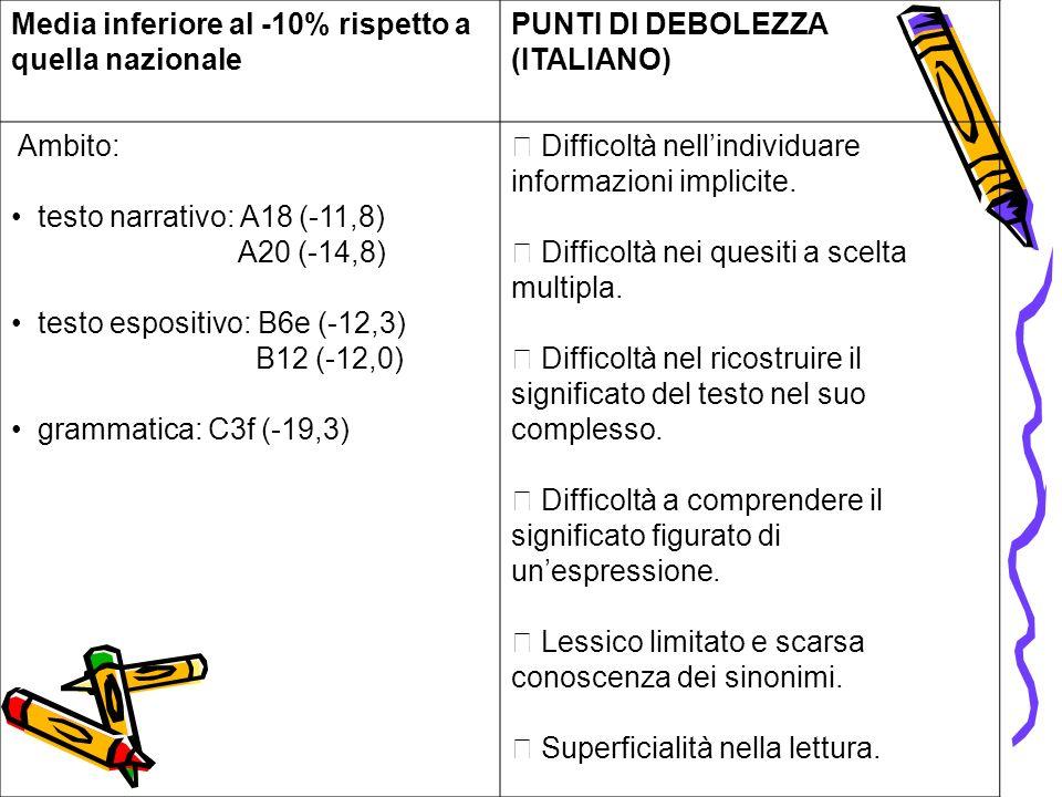 Media inferiore al -10% rispetto a quella nazionale PUNTI DI DEBOLEZZA (ITALIANO) Ambito: testo narrativo: A18 (-11,8) A20 (-14,8) testo espositivo: B