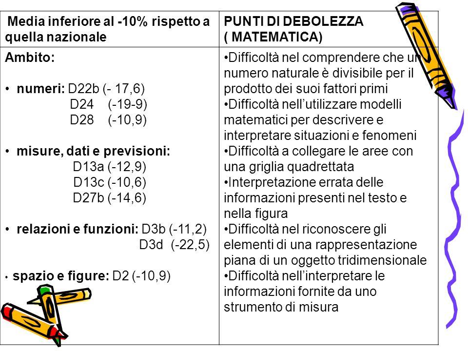 Media inferiore al -10% rispetto a quella nazionale PUNTI DI DEBOLEZZA ( MATEMATICA) Ambito: numeri: D22b (- 17,6) D24 (-19-9) D28 (-10,9) misure, dat