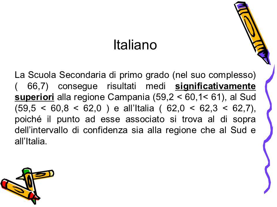 Italiano La Scuola Secondaria di primo grado (nel suo complesso) ( 66,7) consegue risultati medi significativamente superiori alla regione Campania (5