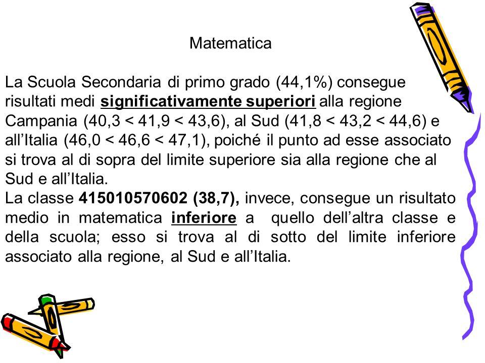Matematica La Scuola Secondaria di primo grado (44,1%) consegue risultati medi significativamente superiori alla regione Campania (40,3 < 41,9 < 43,6)
