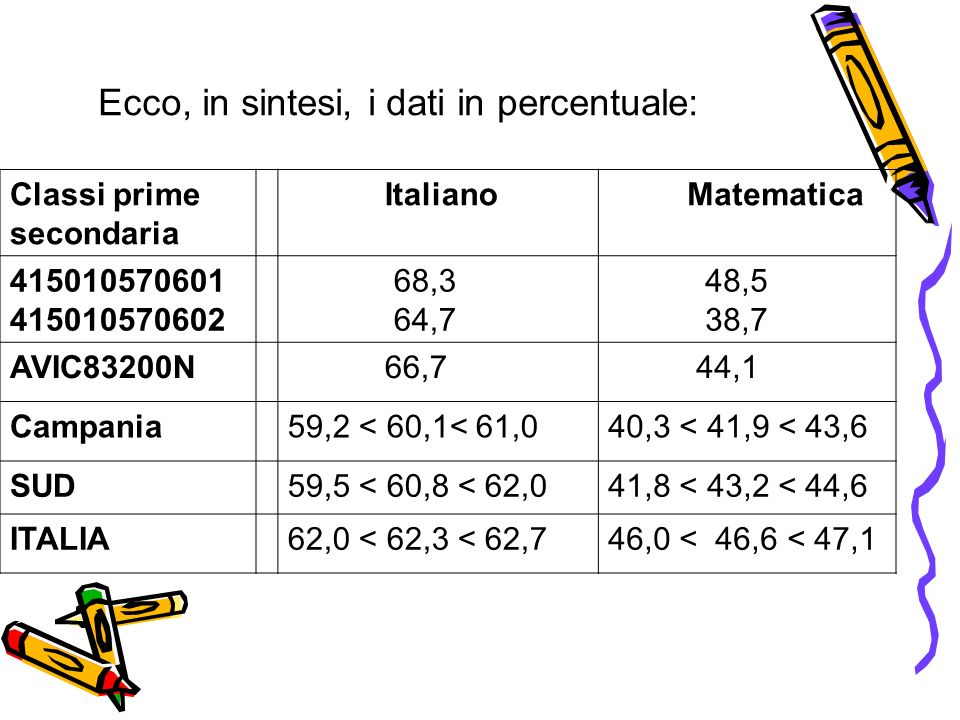 Classi prime secondaria Italiano Matematica 415010570601 415010570602 68,3 64,7 48,5 38,7 AVIC83200N 66,7 44,1 Campania59,2 < 60,1< 61,040,3 < 41,9 <