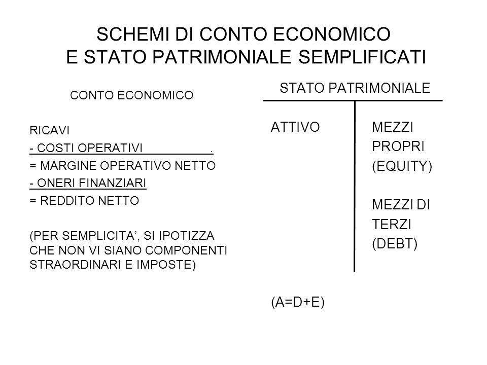 SCHEMI DI CONTO ECONOMICO E STATO PATRIMONIALE SEMPLIFICATI CONTO ECONOMICO RICAVI - COSTI OPERATIVI. = MARGINE OPERATIVO NETTO - ONERI FINANZIARI = R