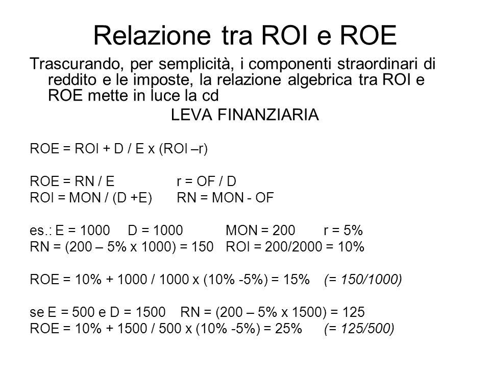 Relazione tra ROI e ROE Trascurando, per semplicità, i componenti straordinari di reddito e le imposte, la relazione algebrica tra ROI e ROE mette in