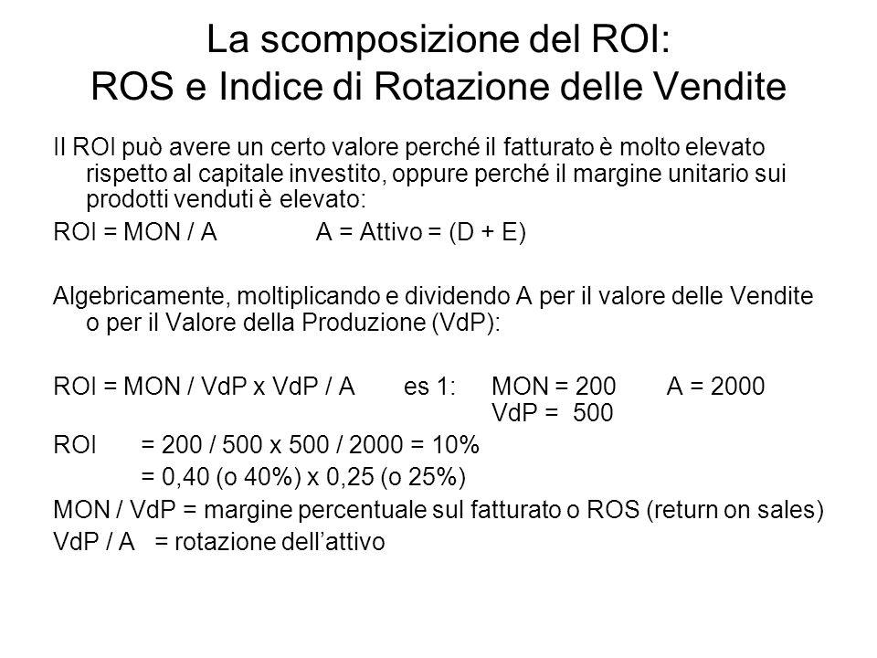 La scomposizione del ROI: ROS e Indice di Rotazione delle Vendite Il ROI può avere un certo valore perché il fatturato è molto elevato rispetto al cap