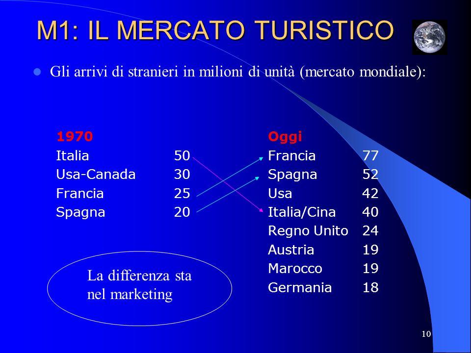 11 L industria del turismo: proiezioni 2000-2020 Le previsioni dimensionali a lungo termine sul mercato globale rimangono positive nonostante la diminuzione di transiti avutasi nel biennio 2001-2002: si raggiungerà 1,56 miliardi di arrivi nel 2020, si stimano crescite fino al 7% per anno.
