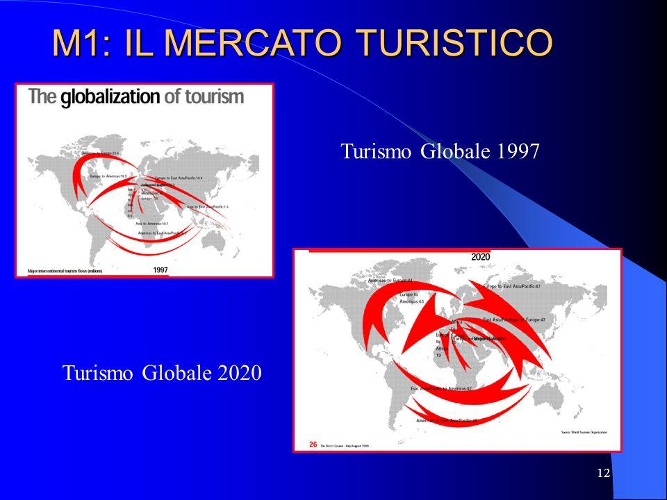 13 M1: IL MERCATO TURISTICO Da tempo non si può più parlare di turismo di massa come era inteso negli anni 70.