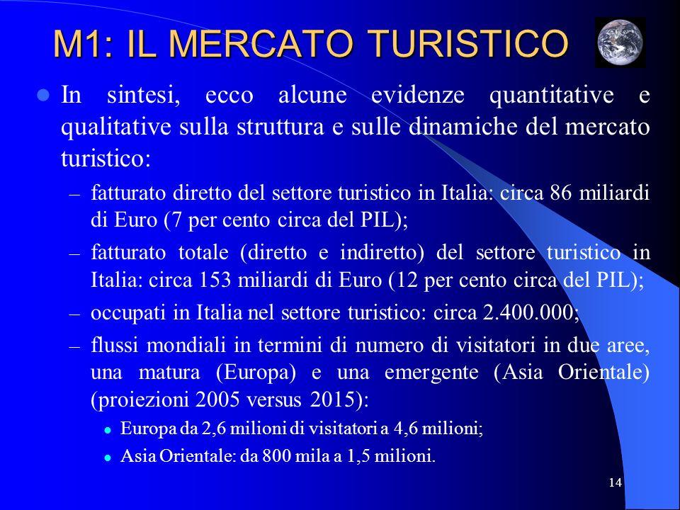 15 M1: IL MERCATO TURISTICO E ancora: – quota di mercato mondiale del turismo, in termini di flussi (valori %), dellItalia: nel 1985 era il 7,6, nel 2005 è scesa al 5,5; – quota di mercato mondiale del turismo, in termini di entrate (valori %), dellItalia: nel 1985 era il 7,4, nel 2005 è scesa al 5,7; – budget del ministero dellAmbiente e del Territorio: circa un miliardo di Euro; – budget del ministero per i Beni e le Attività Culturali: circa due miliardi di Euro; – operatori di ricezione turistica presenti in Italia: circa 121.000, di cui 33.000 alberghi e 88.000 esercizi extra-alberghieri; la ricettività italiana assomma in tutto a circa due milioni di posti letto, più circa un milione di camere; – tour operator attivi in Italia: circa 140, con un giro di affari di circa 6 miliardi di Euro.