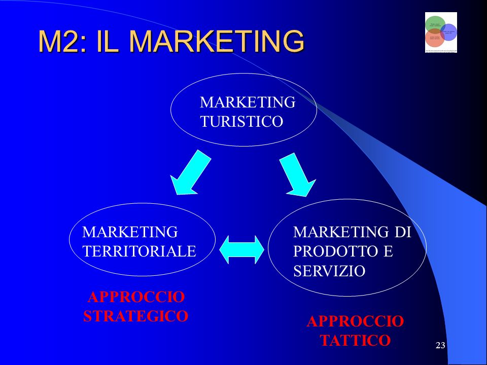 23 M2: IL MARKETING MARKETING TURISTICO MARKETING TERRITORIALE MARKETING DI PRODOTTO E SERVIZIO APPROCCIO STRATEGICO APPROCCIO TATTICO