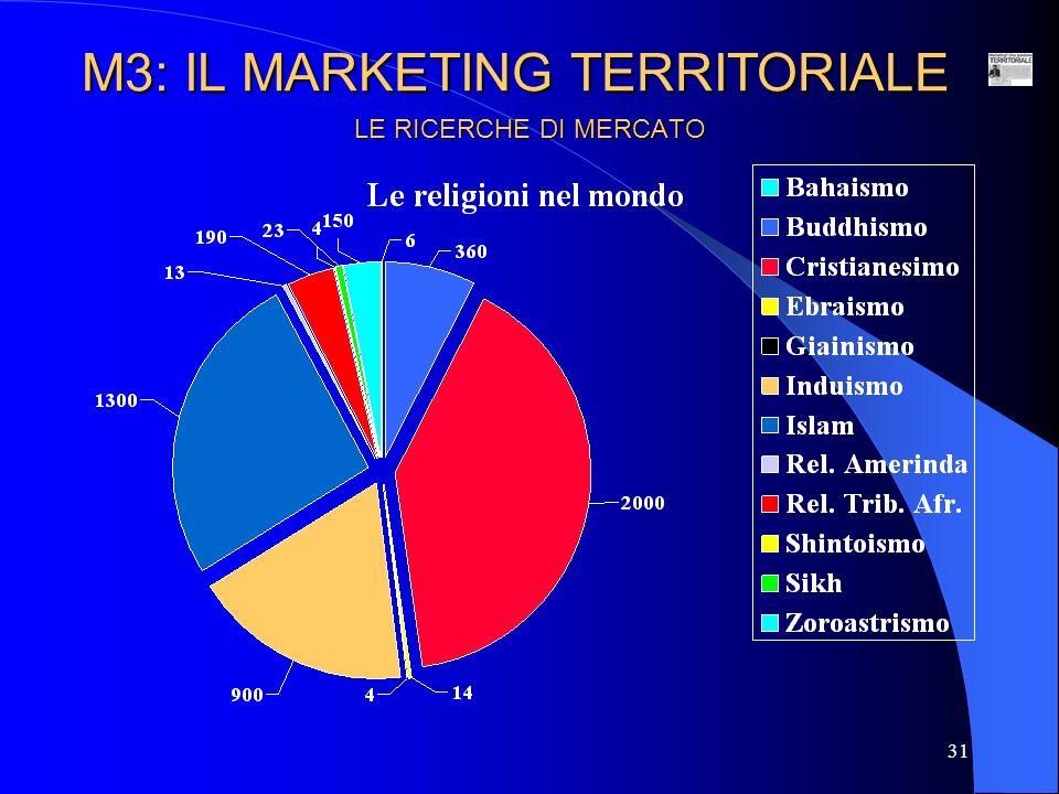 32 LE RICERCHE DI MERCATO Nel 2004, le presenze turistiche alberghiere in Italia sono state pari a oltre 357 milioni, così distribuite per classe di albergo: M3: IL MARKETING TERRITORIALE