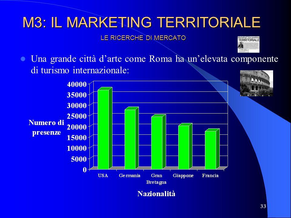 34 Presenze di italiani e stranieri negli esercizi ricettivi (valori in migliaia) (fonte: Istat) LE RICERCHE DI MERCATO M3: IL MARKETING TERRITORIALE
